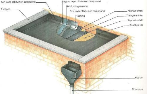 parapet roof